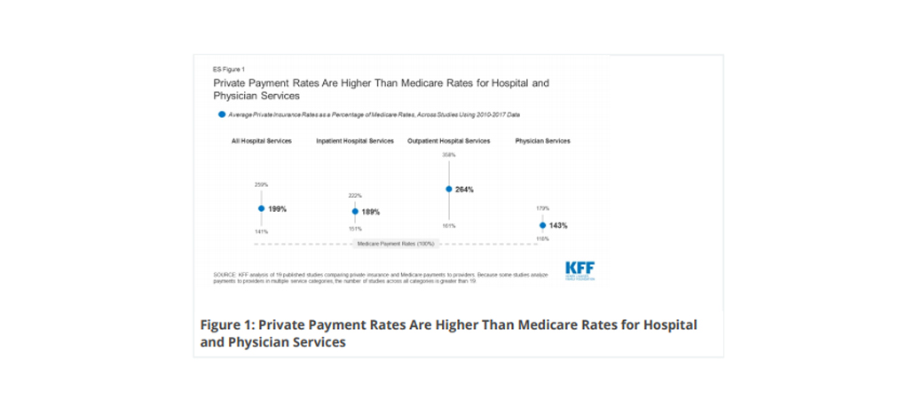How Much More Than Medicare